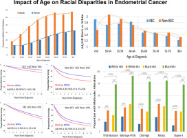 endometrial cancer by age