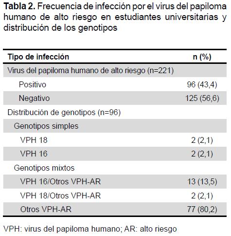 papiloma virus humano por pcr tiempo real