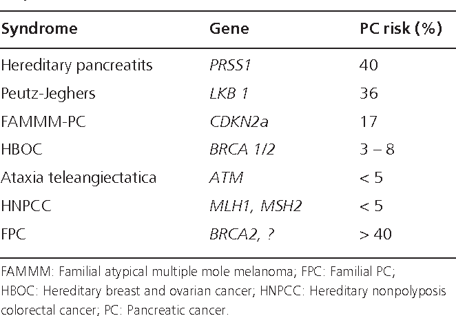 familial pancreatic cancer