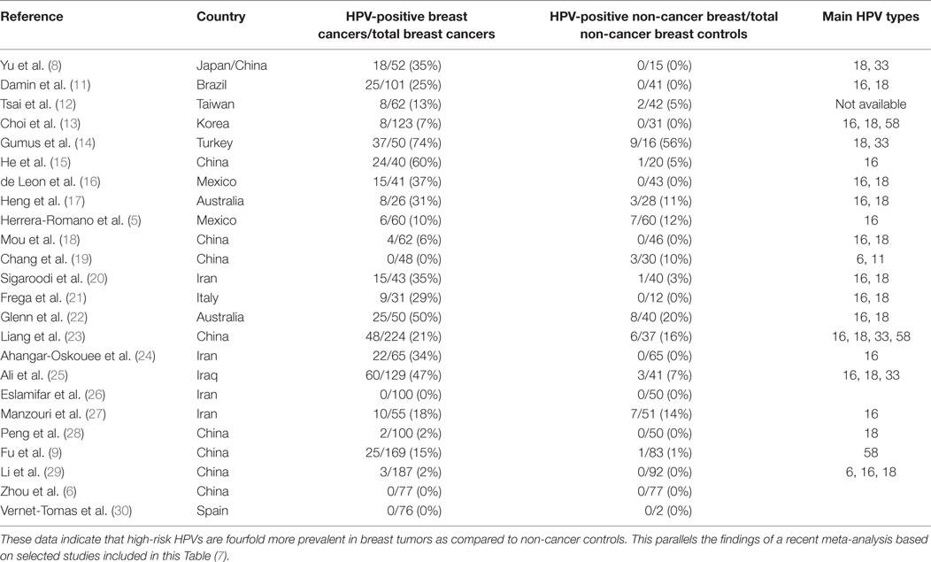 human papillomavirus and cervical cancer-burden and assessment of causality papilloma elleni krem