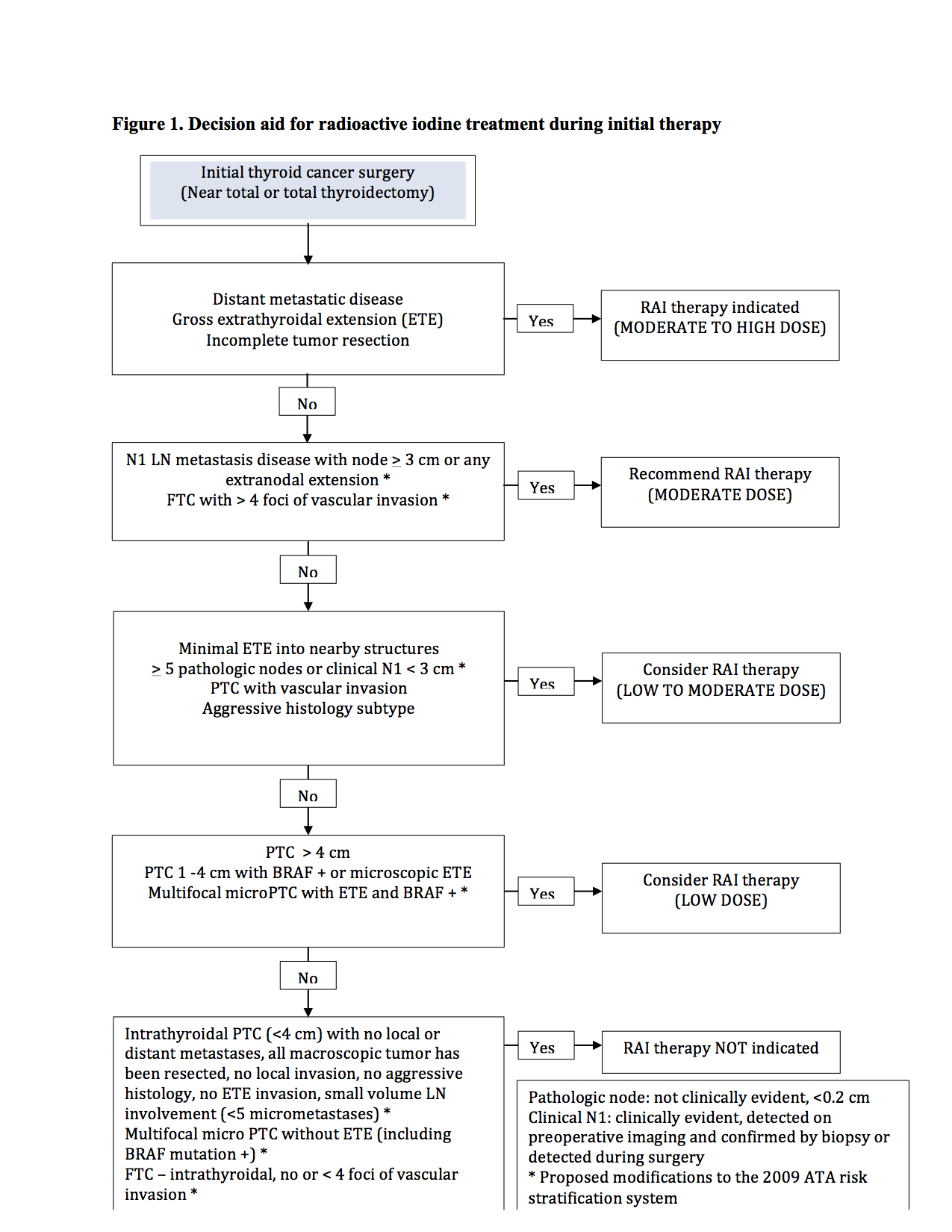 papillary thyroid cancer treatment guidelines enterobius vermicularis sintomi