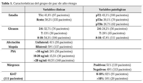 adenocarcinoma de próstata gleason 4 3 5