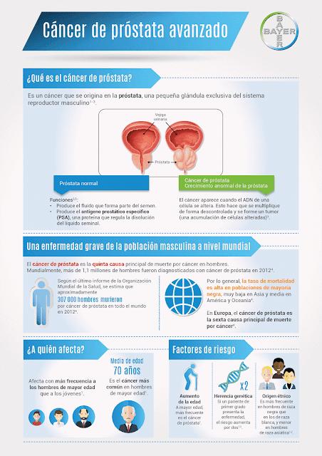 cancer de prostata o que causa