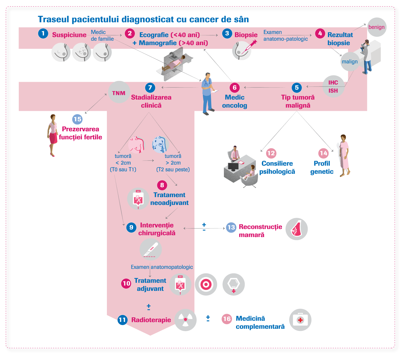 cancer la san her2 pozitiv cancer ovarian la adolescente