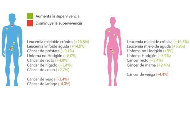 Hiperplasia Linfoide de La Faringe