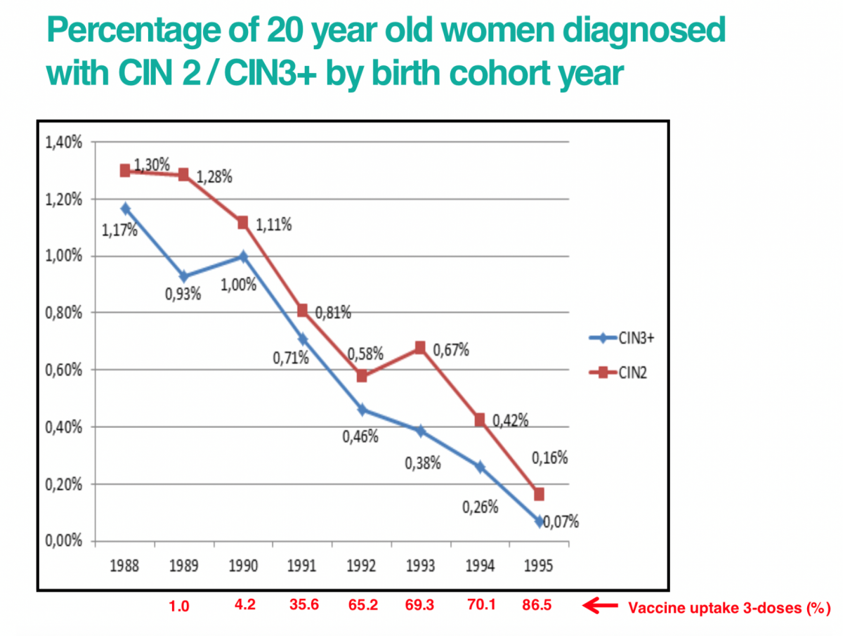 hpv vaccine long term side effects uk papilloma lll icd 10