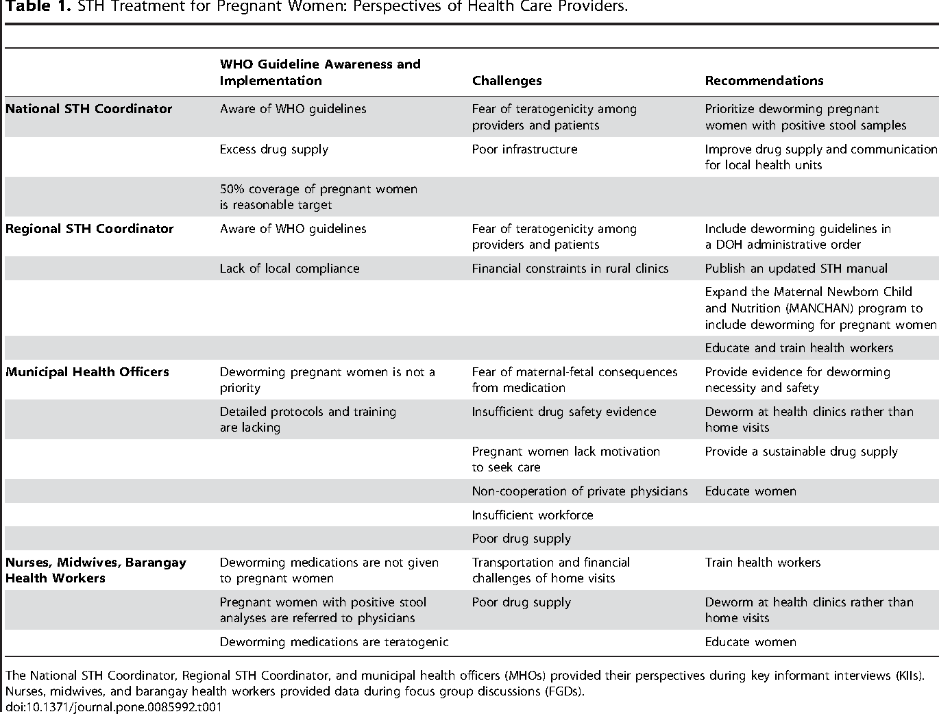 helminth treatment guidelines