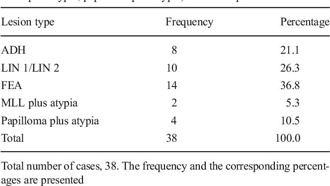 high risk breast papilloma