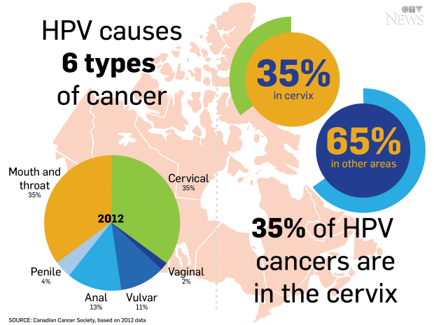 hpv causes what kind of cancer
