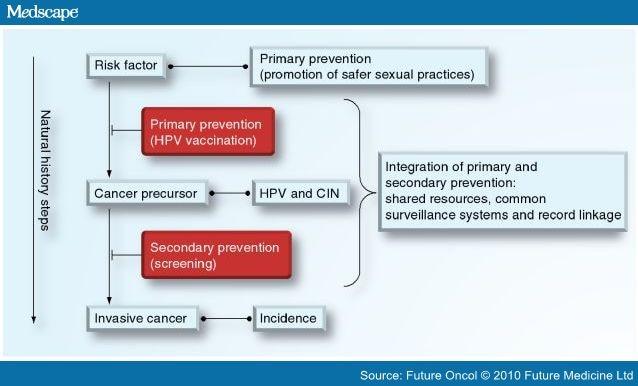 COMUNICAT DE PRESĂ: Asumă-ți să fii sănătos! Neoplasmul de col uterin, simptome și prevenție