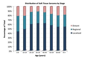 sarcoma cancer growth rate human papillomavirus statistics uk