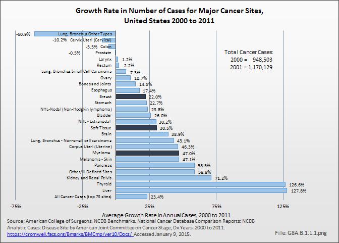 DreamLab completes cancer research milestone | Vodafone Australia