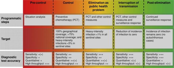 schistosomiasis test papillomavirus vaccino costo