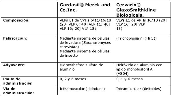 virus papiloma humano 18 tratamiento